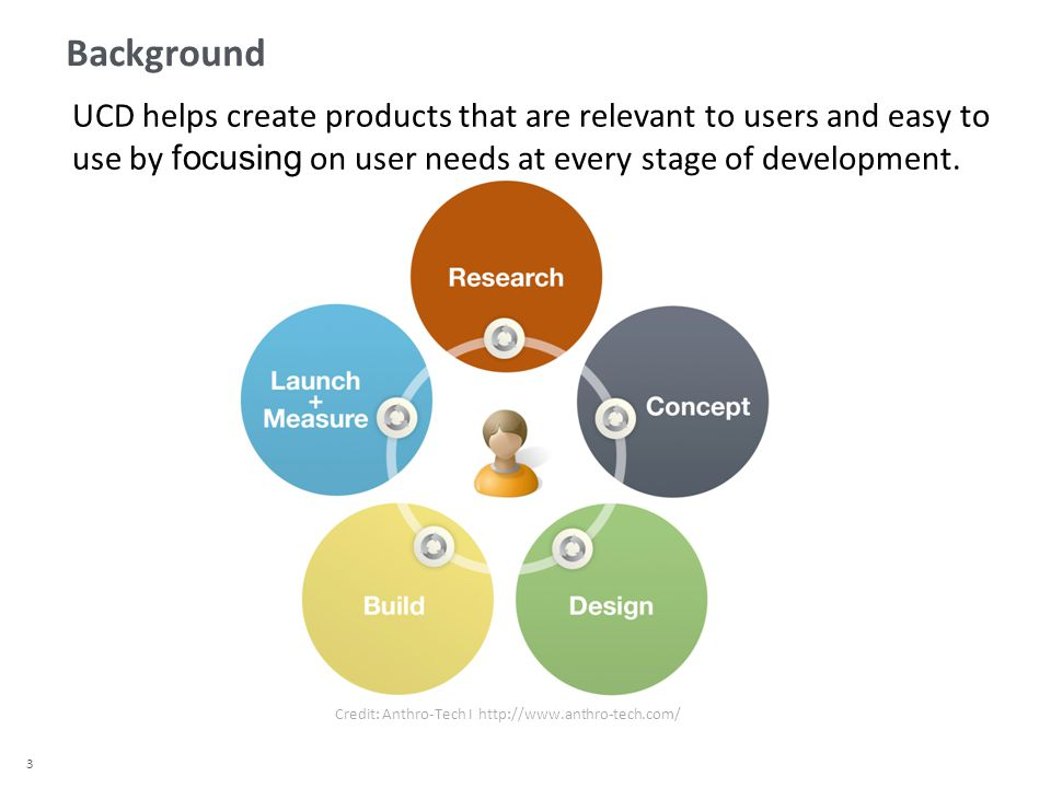3 UCD helps create products that are relevant to users and easy to use by focusing on user needs at every stage of development.