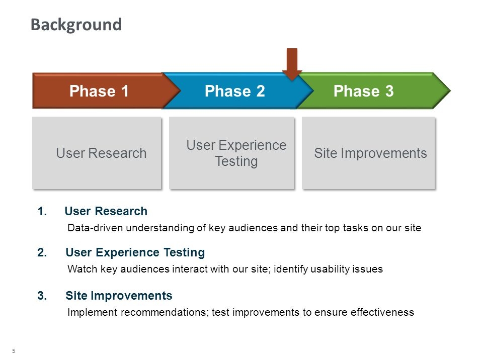 5 Phase 3Phase 2 Phase 1 User Research User Experience Testing Site Improvements 1.User Research Data-driven understanding of key audiences and their top tasks on our site 2.