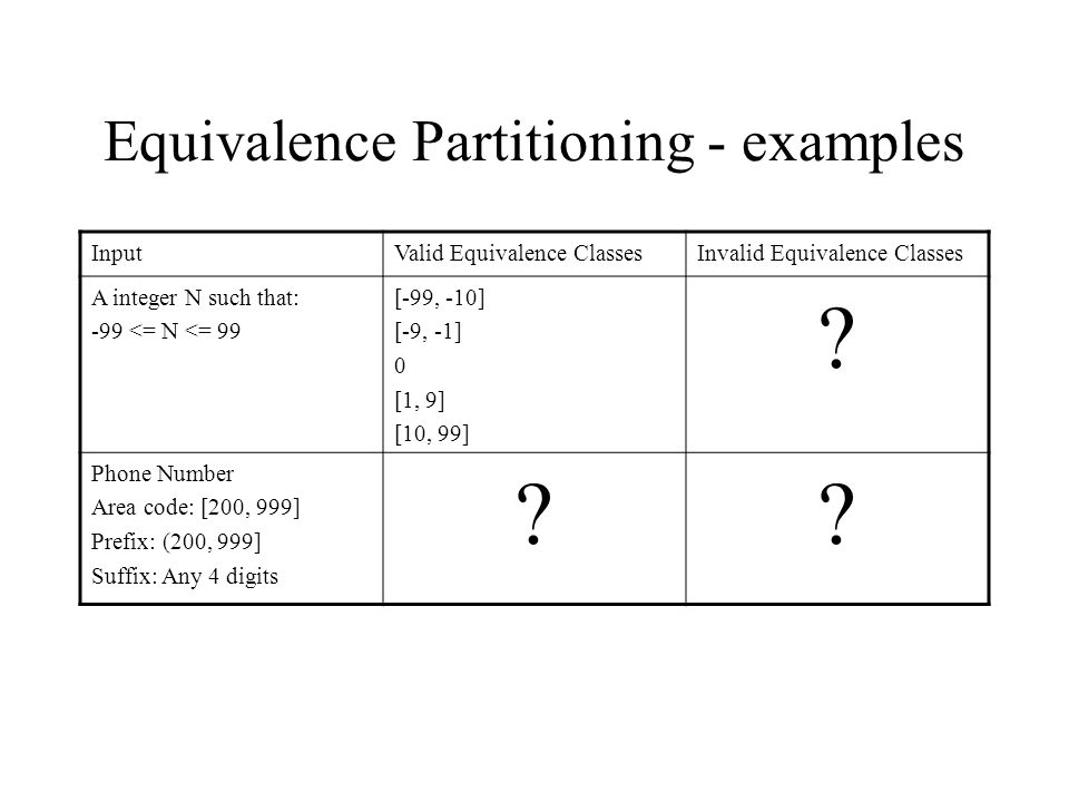 Equivalence Partitioning - examples InputValid Equivalence ClassesInvalid Equivalence Classes A integer N such that: -99 <= N <= 99 [-99, -10] [-9, -1] 0 [1, 9] [10, 99] .