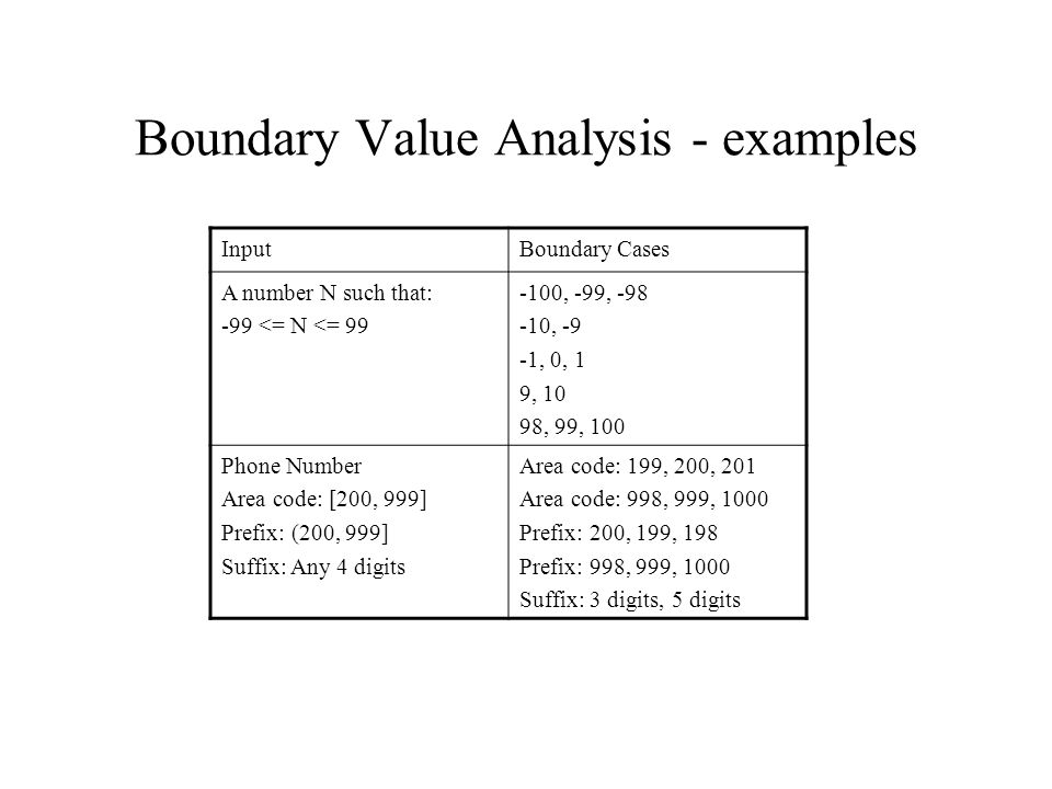 Boundary Value Analysis - examples InputBoundary Cases A number N such that: -99 <= N <= 99 -100, -99, -98 -10, -9 -1, 0, 1 9, 10 98, 99, 100 Phone Number Area code: [200, 999] Prefix: (200, 999] Suffix: Any 4 digits Area code: 199, 200, 201 Area code: 998, 999, 1000 Prefix: 200, 199, 198 Prefix: 998, 999, 1000 Suffix: 3 digits, 5 digits