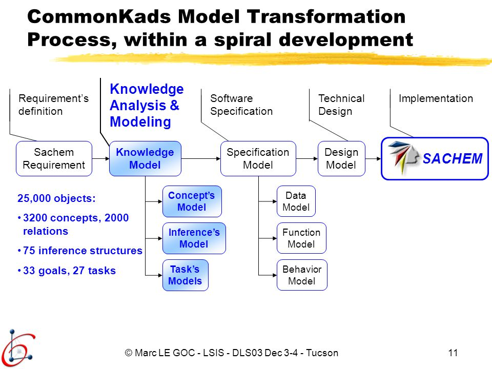 © Marc LE GOC - LSIS - DLS03 Dec 3-4 - Tucson11 Requirements definition Software Specification Technical Design Implementation CommonKads Model Transf