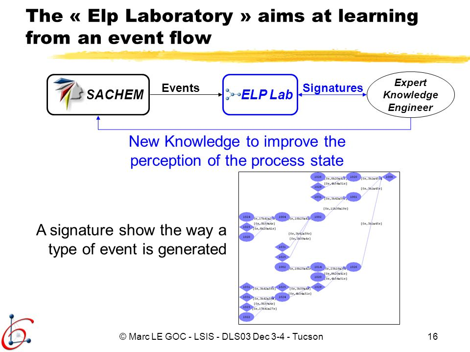 © Marc LE GOC - LSIS - DLS03 Dec 3-4 - Tucson16 The « Elp Laboratory » aims at learning from an event flow Events Expert Knowledge Engineer Signatures