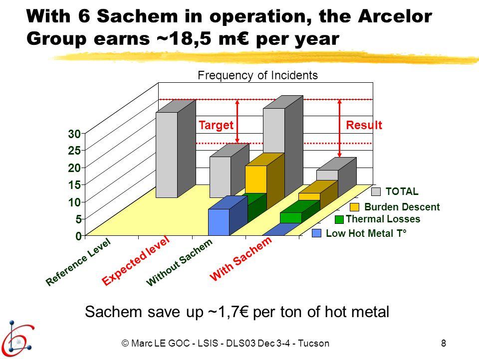 © Marc LE GOC - LSIS - DLS03 Dec 3-4 - Tucson9 Extensive Large Scale Real Time Knowledge Based Systems Design: the Sachem Example Sachem and the Blast Furnace Sachem Design Current Works