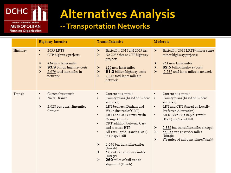 Alternatives Analysis -- Transportation Networks Highway IntensiveTransit IntensiveModerate Highway 2035 LRTP CTP highway projects 410 new lanes miles $3.9 billion highway costs 2,979 total lane miles in network Basically, 2015 and 2025 tier No 2035 tier or CTP highway projects 120 new lanes miles $1.2 billion highway costs 2,842 total lanes miles in network Basically, 2035 LRTP (minus some minor highway projects) 261 new lanes miles $2.5 billion highway costs 2,737 total lanes miles in network Transit Current bus transit No rail transit 2,028 bus transit line miles (Triangle) Current bus transit County plans (based on ½ cent sales tax) LRT between Durham and Wake (instead of CRT) LRT and CRT extensions in Orange County CRT addition between Cary and western RTP All Bus Rapid Transit (BRT) in Chapel Hill 2,646 bus transit line miles (Triangle) 69,354 transit service miles (Triangle) 260 miles of rail transit alignment (Triangle) Current bus transit County plans (based on ½ cent sales tax) LRT and CRT (based on Locally Preferred Alternative) MLK Blvd Bus Rapid Transit (BRT) in Chapel Hill 2,882 bus transit line miles (Triangle) 66,211 transit service miles (Triangle) 75 miles of rail transit line (Triangle)