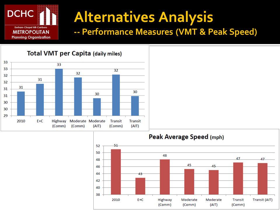 Alternatives Analysis -- Performance Measures (VMT & Peak Speed)