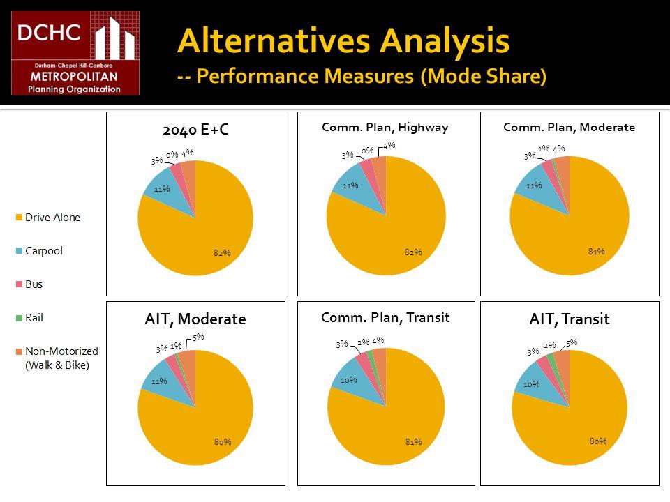Alternatives Analysis -- Performance Measures (Mode Share)