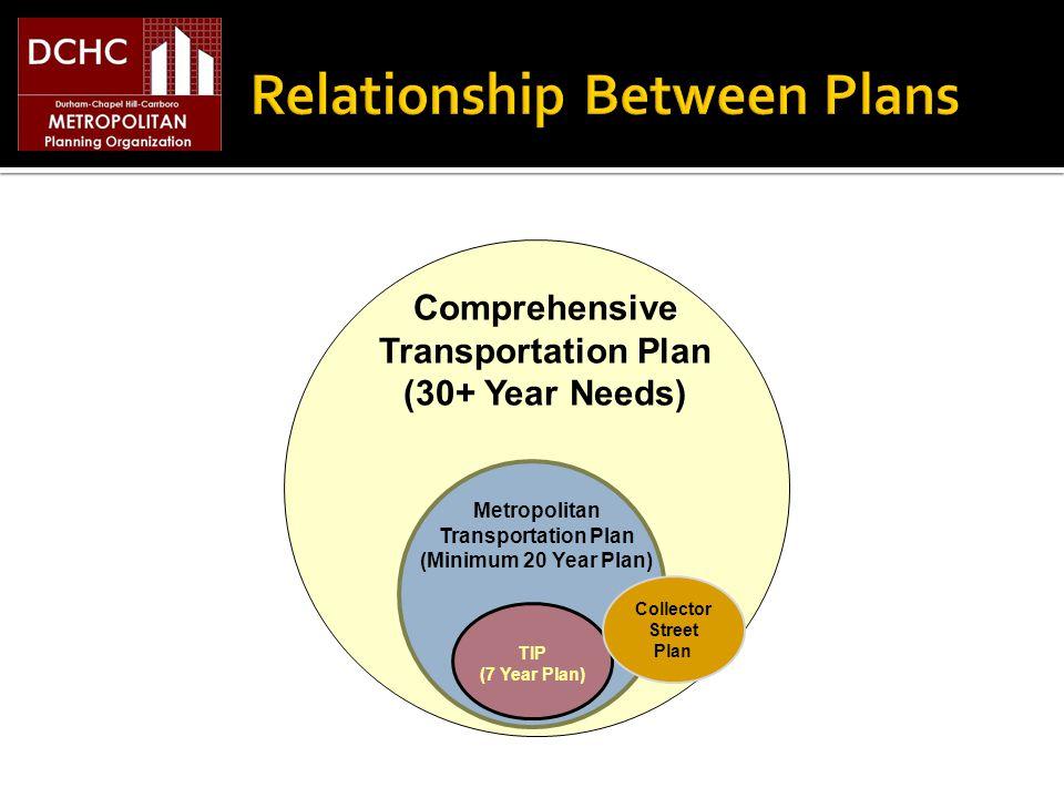 Metropolitan Transportation Plan (Minimum 20 Year Plan) Comprehensive Transportation Plan (30+ Year Needs) TIP (7 Year Plan) Collector Street Plan