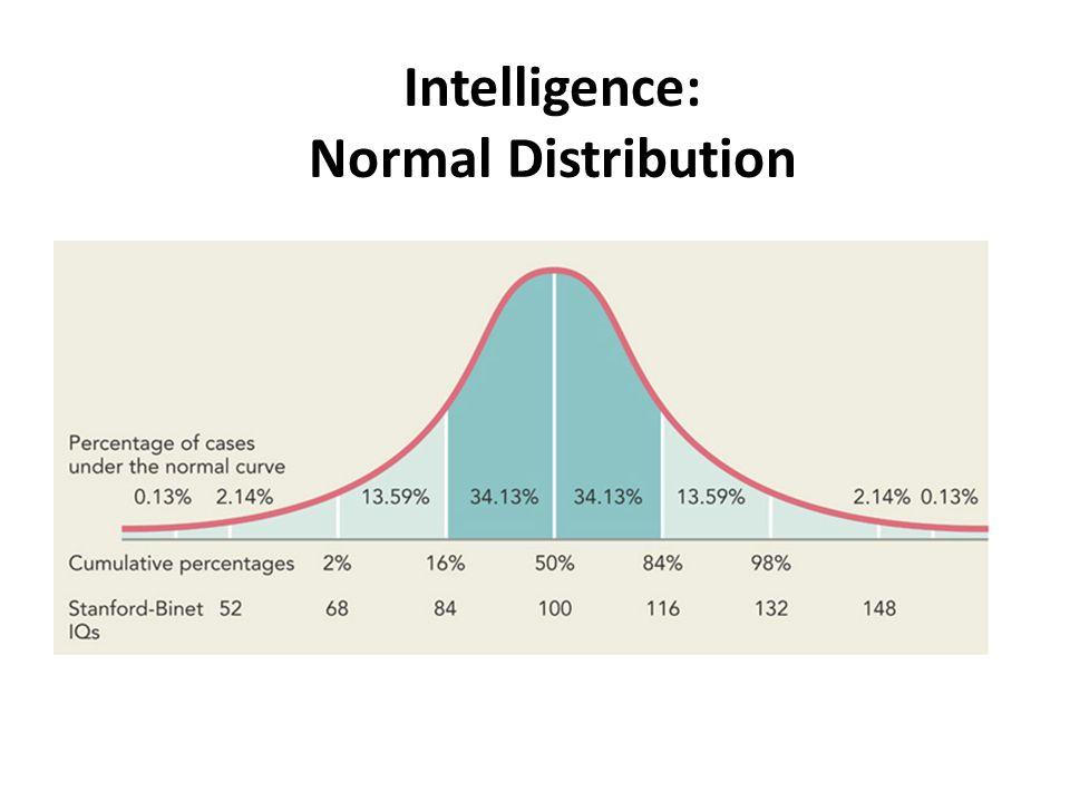 Intelligence: Normal Distribution