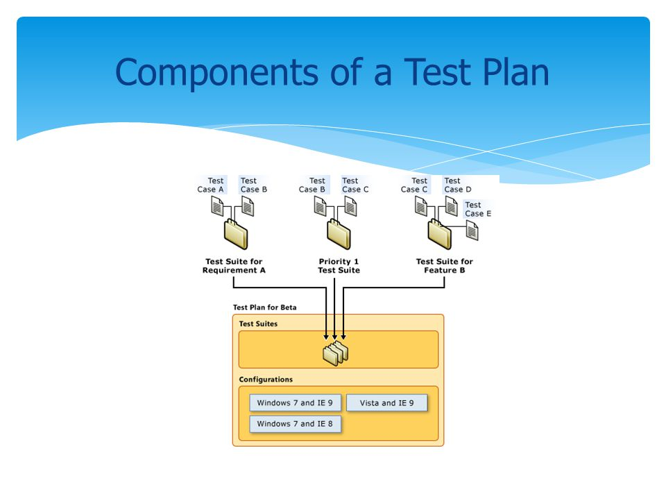 Components of a Test Plan