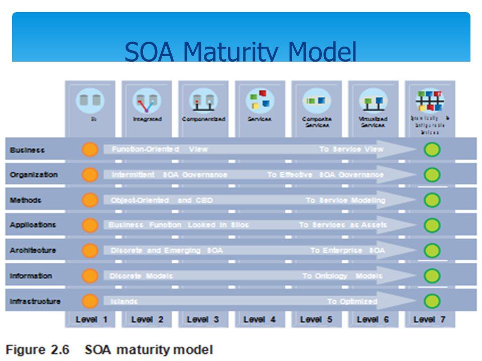 SOA Maturity Model