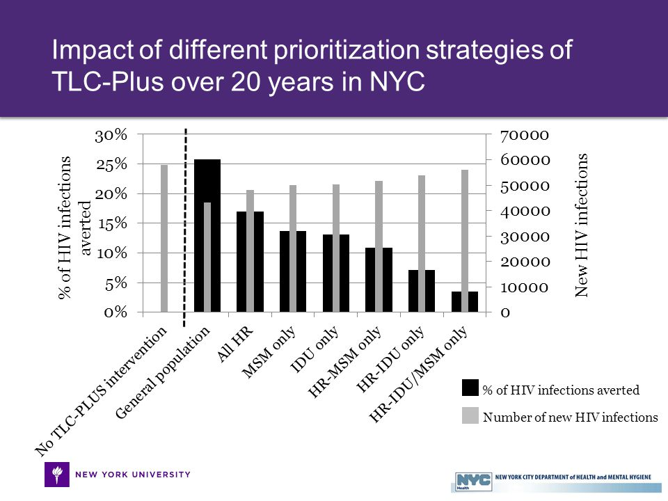 Impact of different prioritization strategies of TLC-Plus over 20 years in NYC % of HIV infections averted New HIV infections % of HIV infections averted Number of new HIV infections