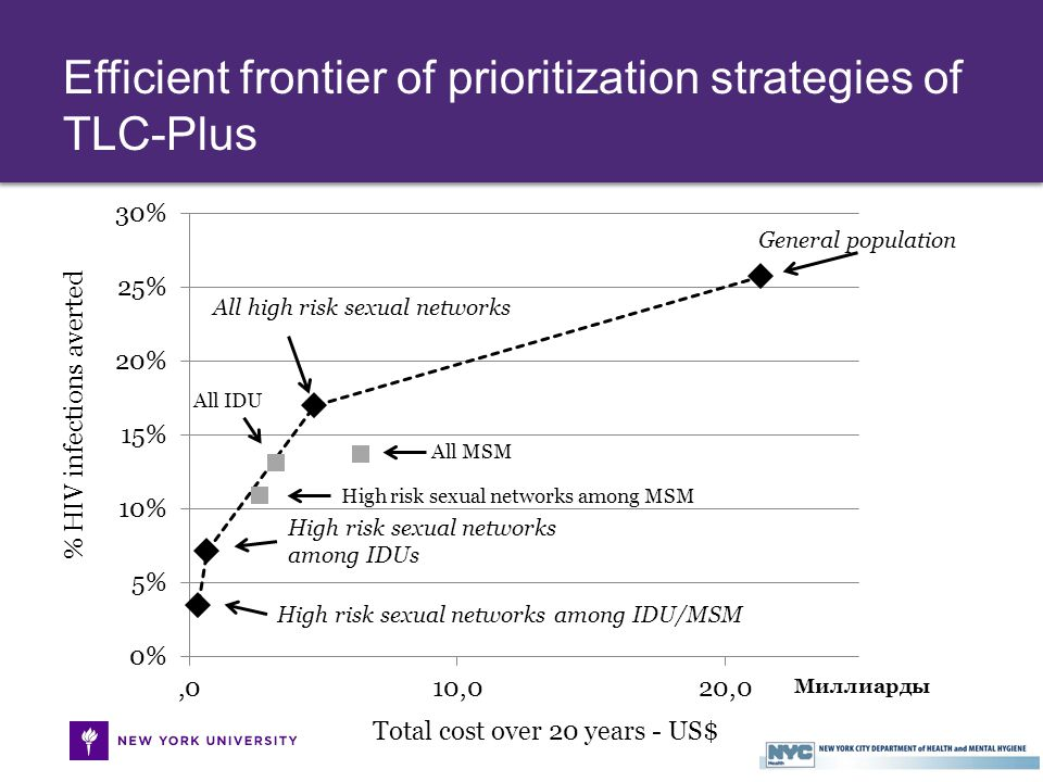 General population All high risk sexual networks High risk sexual networks among IDUs High risk sexual networks among IDU/MSM Total cost over 20 years - US$ % HIV infections averted Efficient frontier of prioritization strategies of TLC-Plus All MSM High risk sexual networks among MSM All IDU