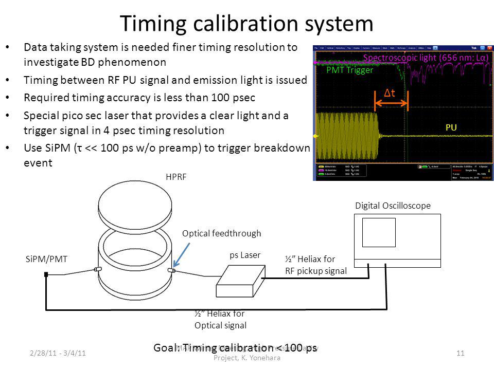Timing calibration system Data taking system is needed finer timing resolution to investigate BD phenomenon Timing between RF PU signal and emission l