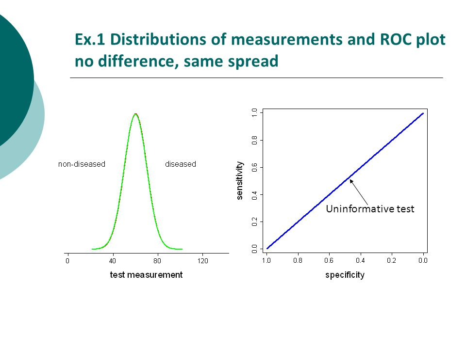 Ex.1 Distributions of measurements and ROC plot no difference, same spread Uninformative test