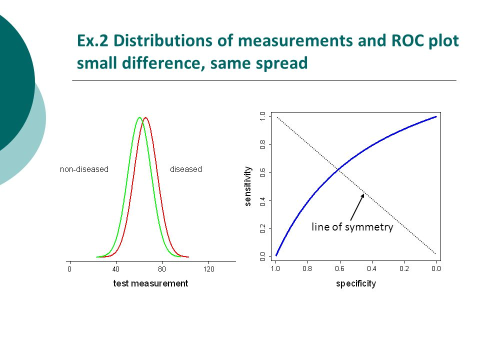 Ex.2 Distributions of measurements and ROC plot small difference, same spread line of symmetry