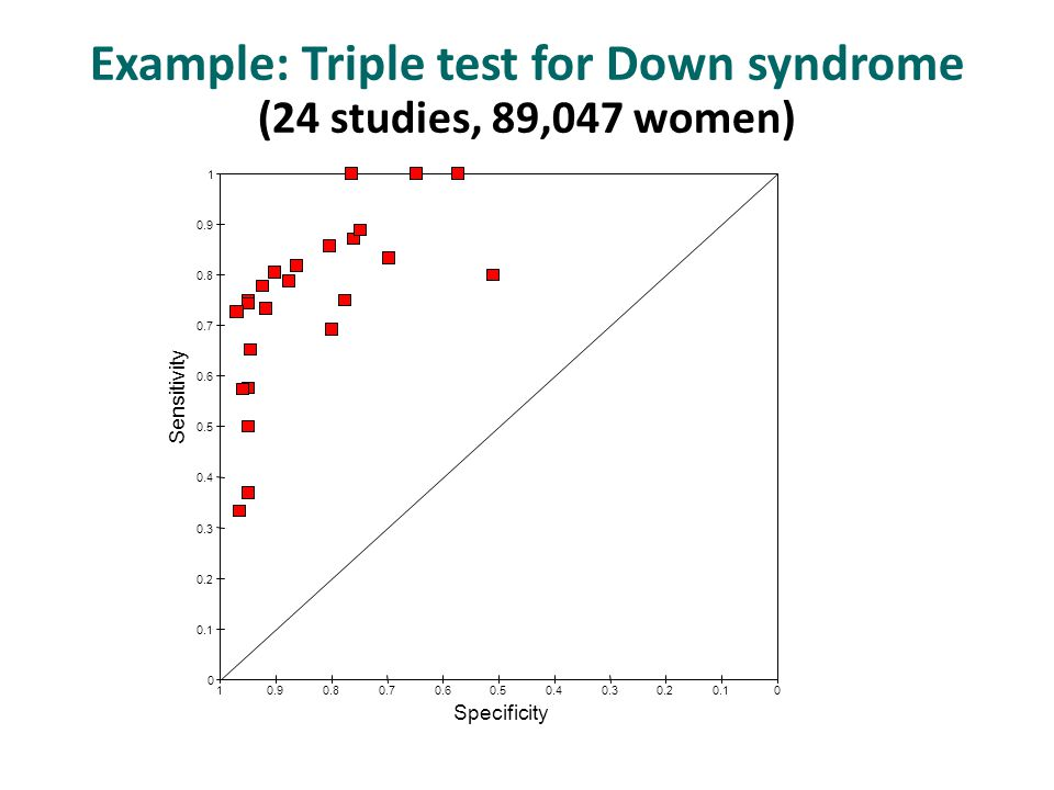 Example: Triple test for Down syndrome (24 studies, 89,047 women) Sensitivity Specificity