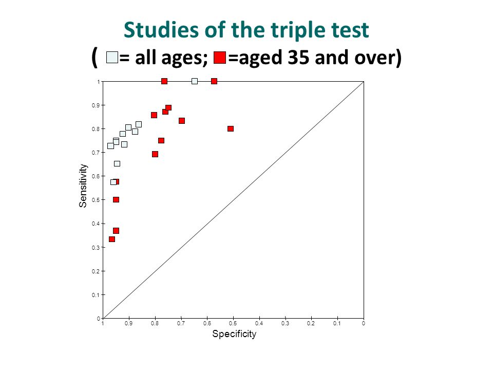 00.10.20.30.40.50.60.70.80.91 0 0.1 0.2 0.3 0.4 0.5 0.6 0.7 0.8 0.9 1 Studies of the triple test ( = all ages; =aged 35 and over) Sensitivity Specificity