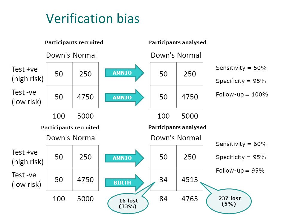 Verification bias Down sNormal Test +ve (high risk) Test -ve (low risk) Down sNormal AMNIO Sensitivity = 50% Specificity = 95% Follow-up = 100% Down sNormal Test +ve (high risk) Test -ve (low risk) AMNIO BIRTH Down sNormal Sensitivity = 60% Specificity = 95% Follow-up = 95% 16 lost (33%) 237 lost (5%) Participants recruitedParticipants analysed Participants recruited Participants analysed