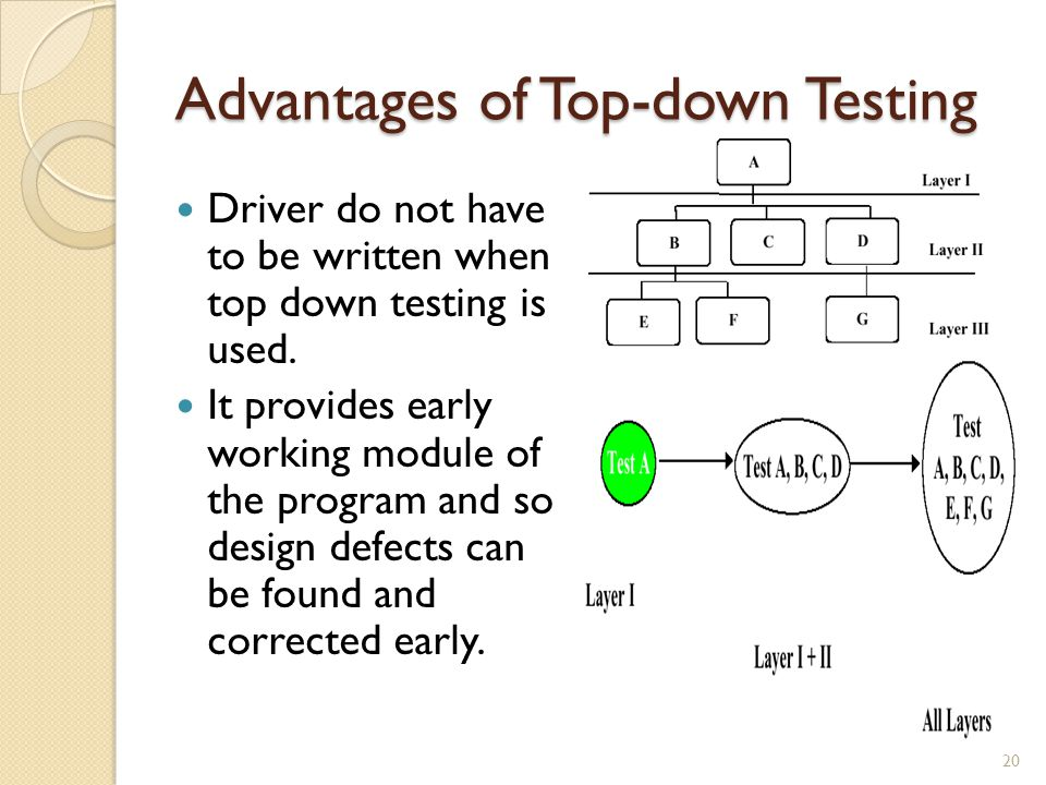 Advantages of Top-down Testing Driver do not have to be written when top down testing is used.
