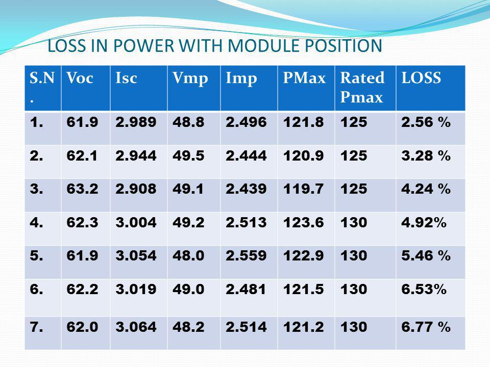 LOSS IN POWER WITH MODULE POSITION S.N. VocIscVmpImpPMaxRated Pmax LOSS 1.61.92.98948.82.496121.81252.56 % 2.62.12.94449.52.444120.91253.28 % 3.63.22.