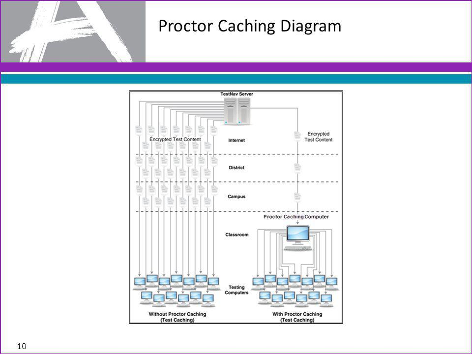 10 Proctor Caching Diagram