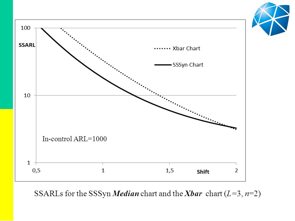 SSARLs for the SSSyn Median chart and the Xbar chart (L=3, n=2) In-control ARL=1000