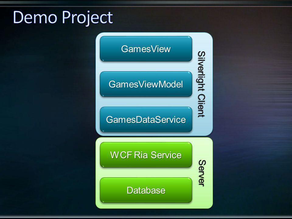 ServerServer Silverlight Client GamesViewModelGamesViewModel GamesViewGamesView GamesDataServiceGamesDataService WCF Ria Service DatabaseDatabase