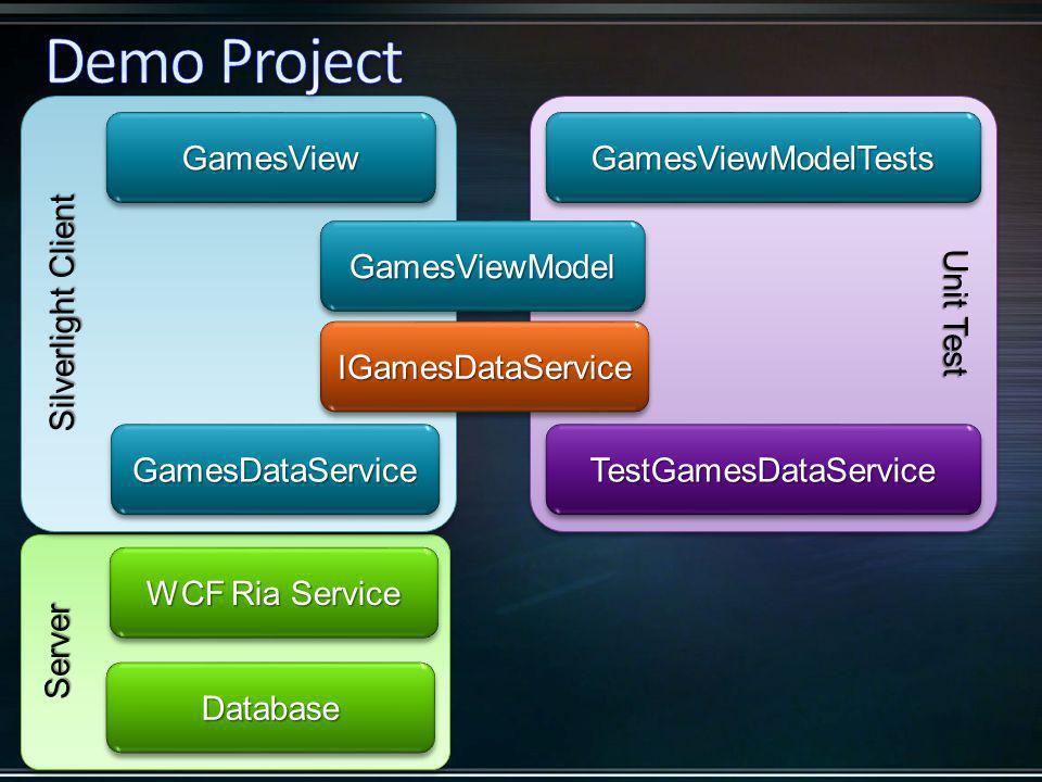 Unit Test ServerServer Silverlight Client GamesViewModelGamesViewModel GamesViewGamesView GamesDataServiceGamesDataService WCF Ria Service DatabaseDatabase TestGamesDataServiceTestGamesDataService IGamesDataServiceIGamesDataService GamesViewModelTestsGamesViewModelTests