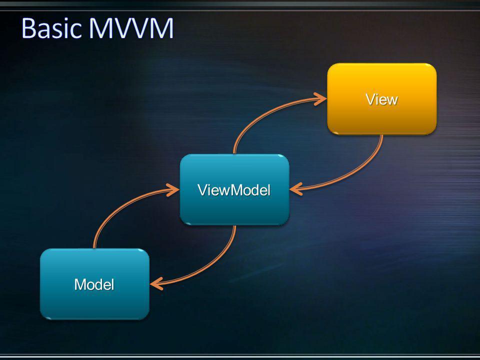 ModelModel ViewView ViewModelViewModel