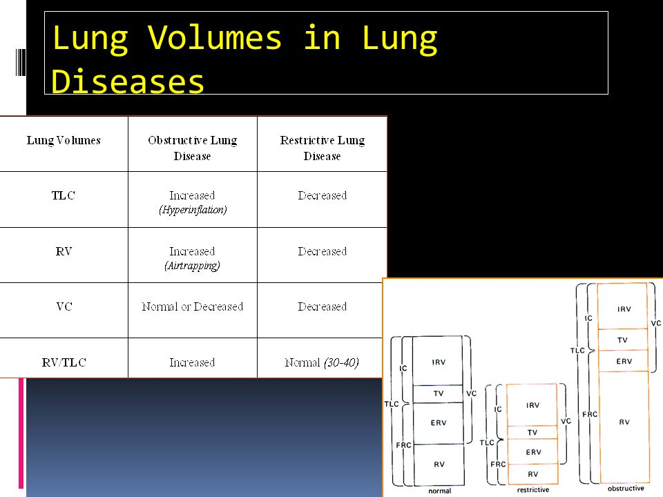 Lung Volumes in Lung Diseases