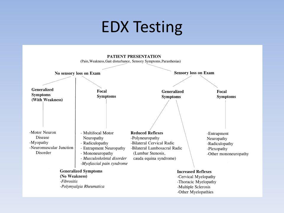 EDX Testing