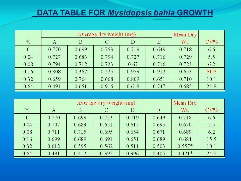 DATA TABLE FOR Mysidopsis bahia GROWTH