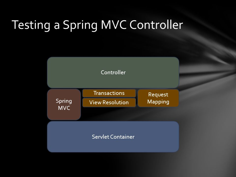 Testing a Spring MVC Controller Servlet Container Controller Spring MVC View Resolution Transactions Request Mapping