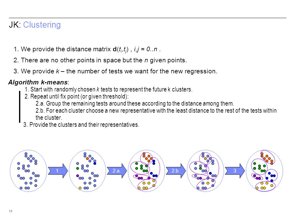 11 JK: Clustering 1. We provide the distance matrix d(t i,t j ), i,j = 0..n. 2. There are no other points in space but the n given points. 3. We provi