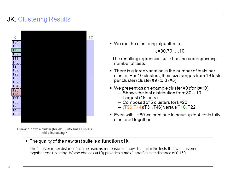 12 JK: Clustering Results We ran the clustering algorithm for k =80,70,…,10. The resulting regression suite has the corresponding number of tests. The