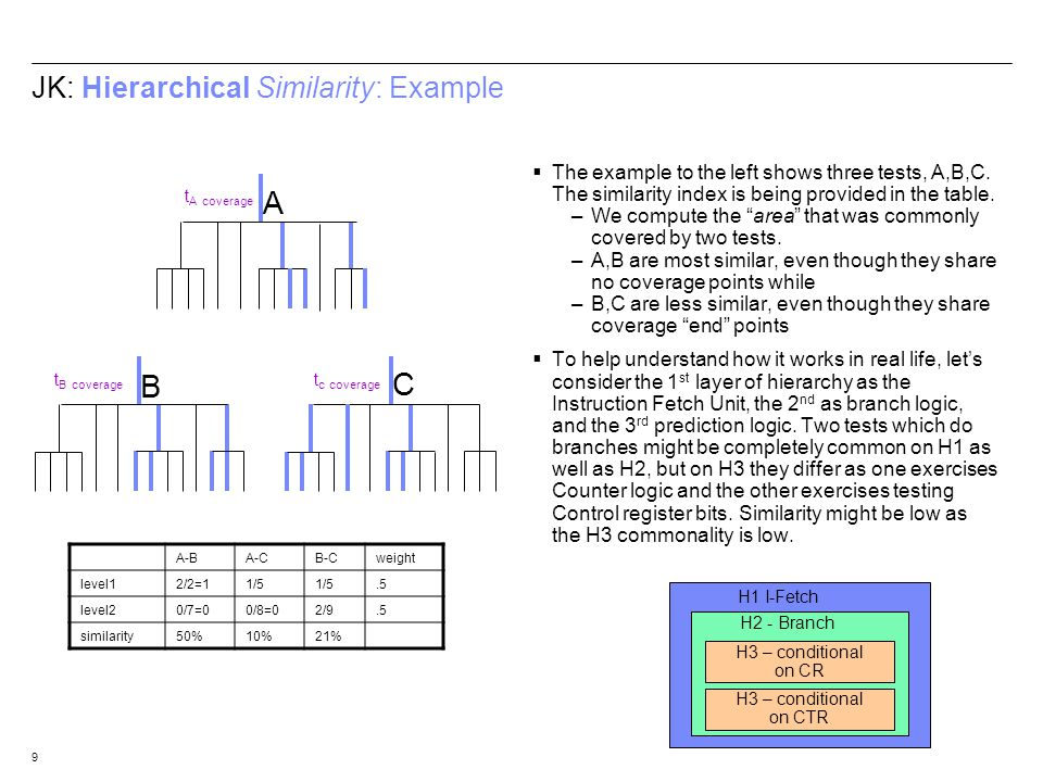 9 JK: Hierarchical Similarity: Example The example to the left shows three tests, A,B,C. The similarity index is being provided in the table. –We comp