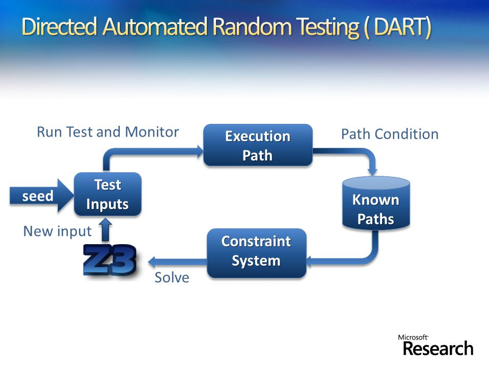 Apply DART to large applications (not units).Start with well-formed input (not random).