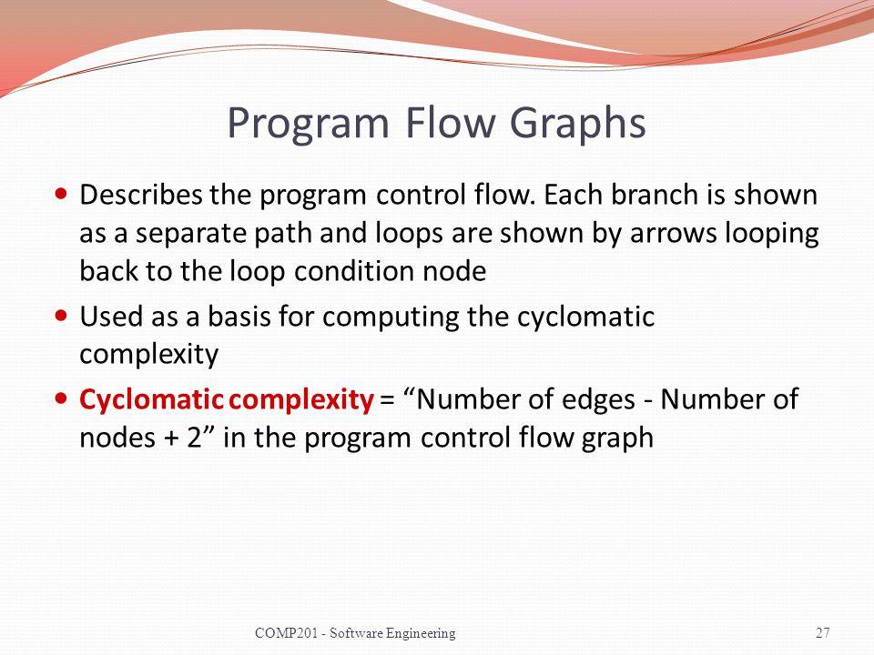 Program Flow Graphs Describes the program control flow.