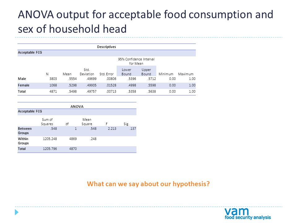 ANOVA output for acceptable food consumption and sex of household head Descriptives Acceptable FCG NMean Std.