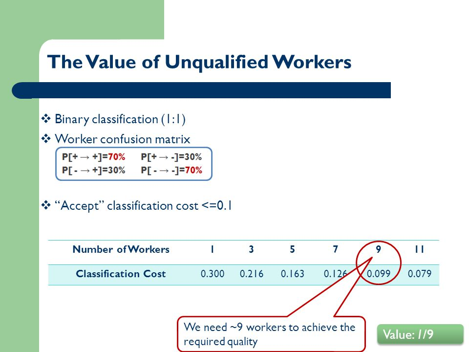 The Value of Unqualified Workers Number of Workers1357911 Classification Cost0.3000.2160.1630.1260.0990.079 We need ~9 workers to achieve the required