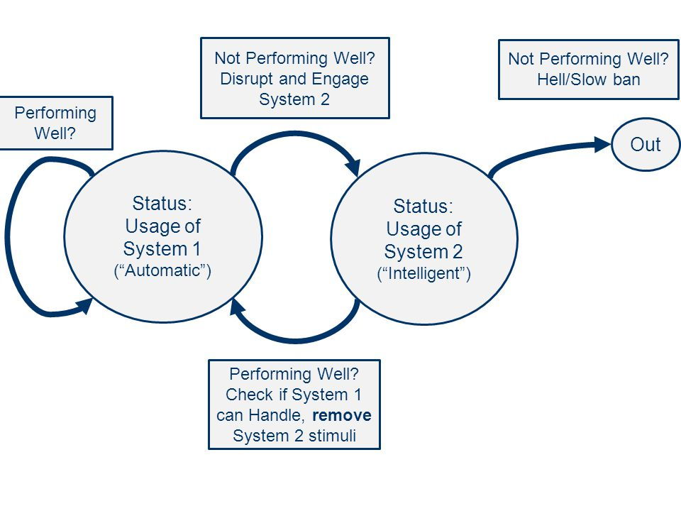 48 Status: Usage of System 1 (Automatic) Status: Usage of System 2 (Intelligent) Not Performing Well? Disrupt and Engage System 2 Performing Well? Che