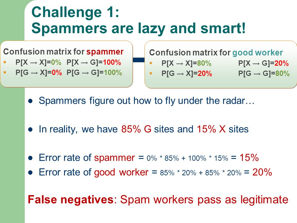 Challenge 1: Spammers are lazy and smart! Confusion matrix for spammer P[X X]=0% P[X G]=100% P[G X]=0% P[G G]=100% Confusion matrix for good worker P[