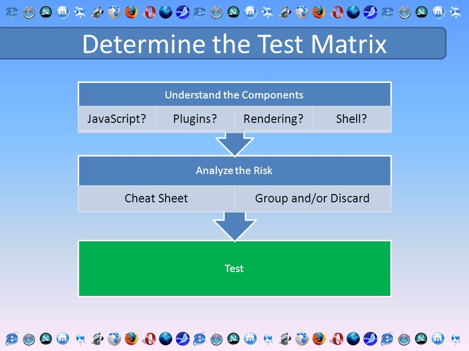 Determine the Test Matrix Test Analyze the Risk Cheat SheetGroup and/or Discard Understand the Components JavaScript?Plugins?Rendering?Shell?