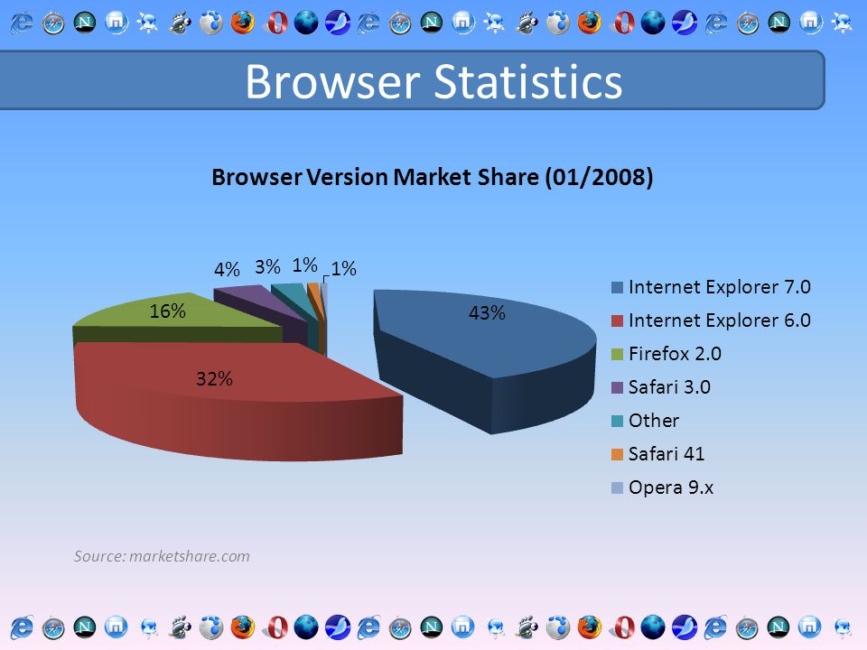 Browser Statistics Source: marketshare.com