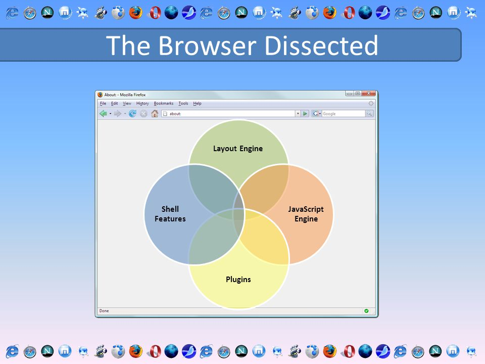 The Browser Dissected Layout Engine JavaScript Engine Plugins Shell Features
