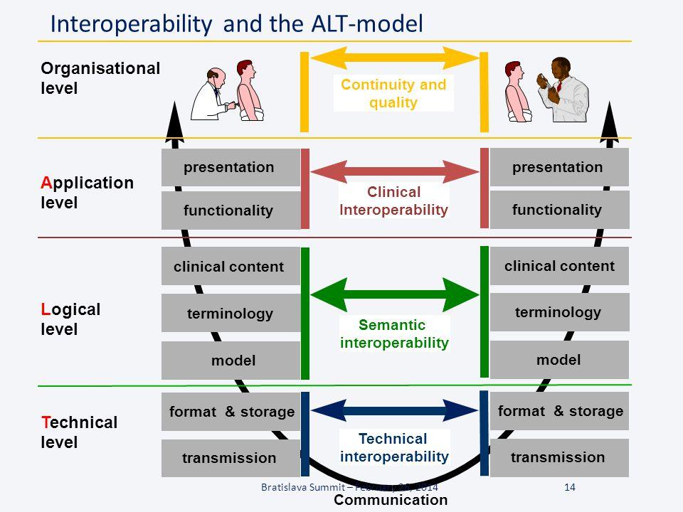 14 Communication Application level Logical level Technical level presentation clinical content model format & storage transmission Semantic interopera