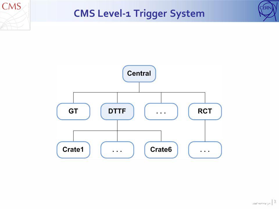 Josef Hammer jun. | 3 CMS Level-1 Trigger System
