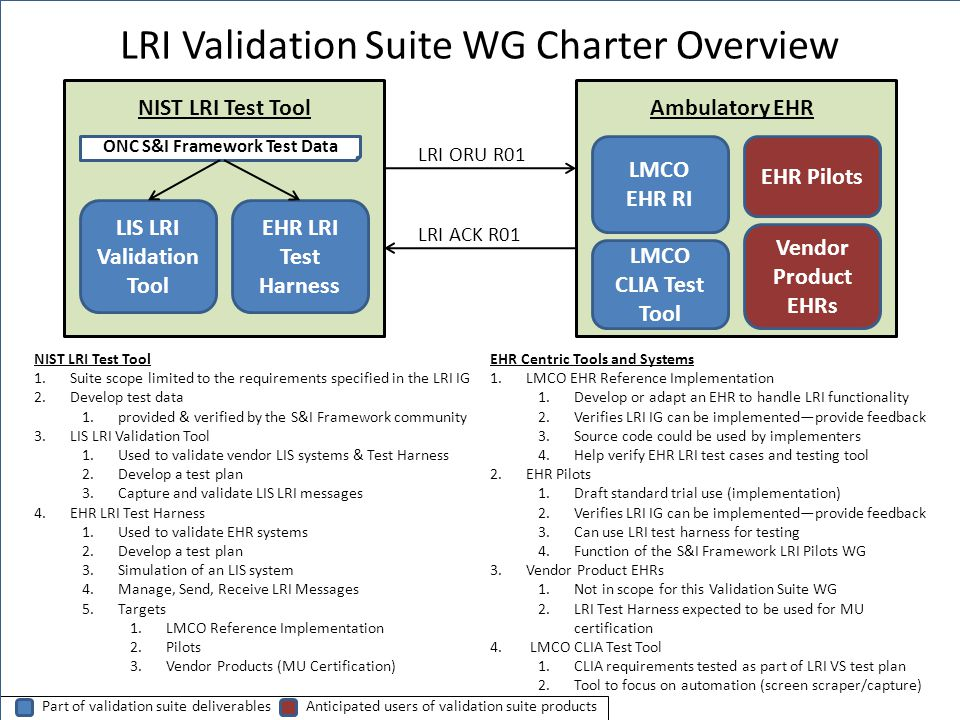 LRI Validation Suite WG Charter Overview Ambulatory EHR ONC S&I Framework Test Data LIS LRI Validation Tool EHR LRI Test Harness NIST LRI Test Tool 1.Suite scope limited to the requirements specified in the LRI IG 2.Develop test data 1.provided & verified by the S&I Framework community 3.LIS LRI Validation Tool 1.Used to validate vendor LIS systems & Test Harness 2.Develop a test plan 3.Capture and validate LIS LRI messages 4.EHR LRI Test Harness 1.Used to validate EHR systems 2.Develop a test plan 3.Simulation of an LIS system 4.Manage, Send, Receive LRI Messages 5.Targets 1.LMCO Reference Implementation 2.Pilots 3.Vendor Products (MU Certification) LRI ORU R01 LRI ACK R01 LMCO EHR RI EHR Pilots Vendor Product EHRs LMCO CLIA Test Tool EHR Centric Tools and Systems 1.LMCO EHR Reference Implementation 1.Develop or adapt an EHR to handle LRI functionality 2.Verifies LRI IG can be implementedprovide feedback 3.Source code could be used by implementers 4.Help verify EHR LRI test cases and testing tool 2.EHR Pilots 1.Draft standard trial use (implementation) 2.Verifies LRI IG can be implementedprovide feedback 3.Can use LRI test harness for testing 4.Function of the S&I Framework LRI Pilots WG 3.Vendor Product EHRs 1.Not in scope for this Validation Suite WG 2.LRI Test Harness expected to be used for MU certification 4.