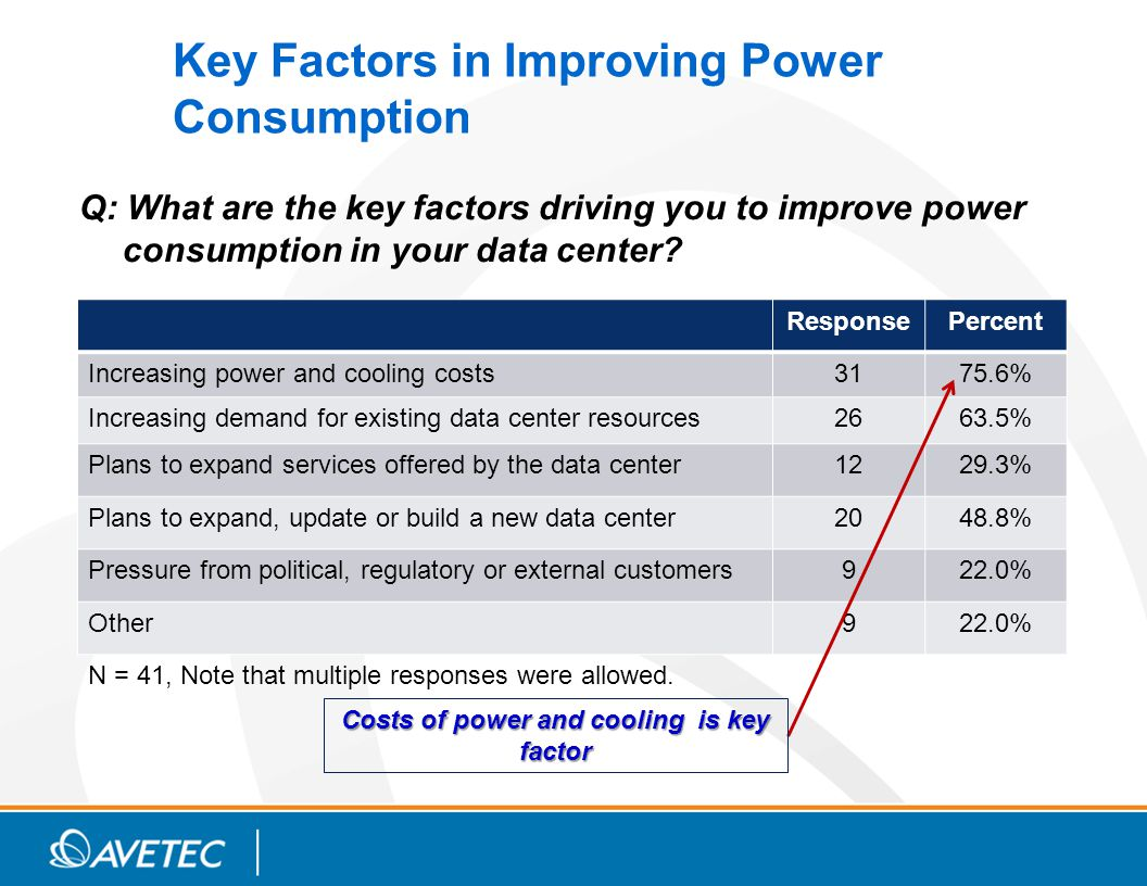 Key Factors in Improving Power Consumption Q: What are the key factors driving you to improve power consumption in your data center.