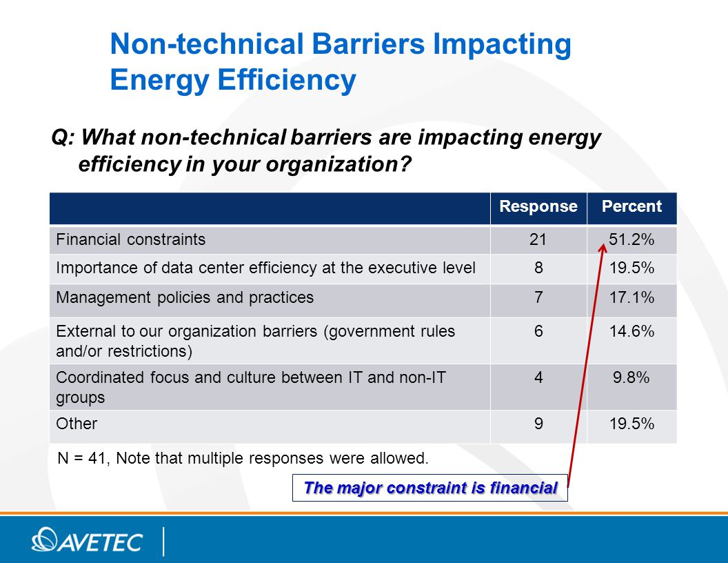 Non-technical Barriers Impacting Energy Efficiency Q: What non-technical barriers are impacting energy efficiency in your organization.